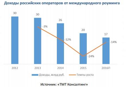 Доходы операторов от интернационального роуминга в нынешнем году снизятся на13%