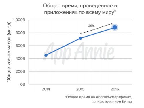 РФ вошла втоп-5 почислу загрузок мобильных приложений вмире