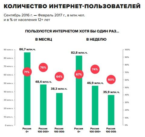 Доля цифровой экономики вВВП РФ подросла до2,8%