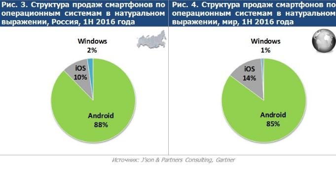 В Российской Федерации продажи телефонов превысили докризисный уровень