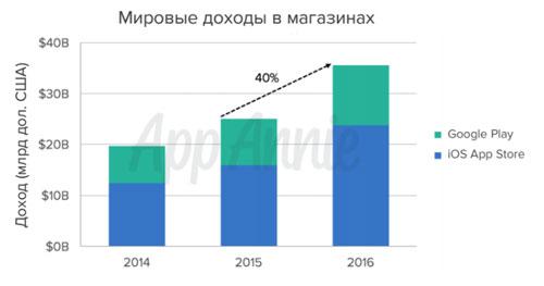 Российская Федерация стала 5-той вмире почислу загрузок мобильных приложений