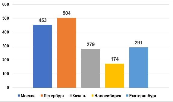 «Русский Стандарт»: 2016 год стал революционным для банка вразвитии бесконтактных платежей