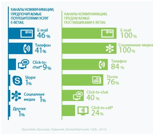 Исследования Яндекса — Популярные имена в России