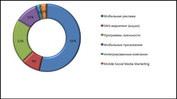 источники по мобильному маркетингу: